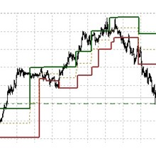 VIP Dynamic Support Resistance