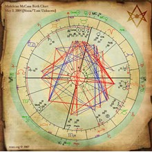 We teach the basics of astrology and working with the program ZET8