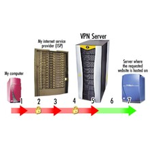 Secure access to the Internet (VPN, 6 months) 3 server